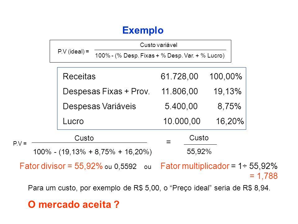 Exemplo Custo variável 100% - (% Desp. Fixas + % Desp. Var. + % Lucro) P.V (ideal) = Receitas 61.728,00 100,00% Despesas Fixas + Prov. 11.806,00 19,13