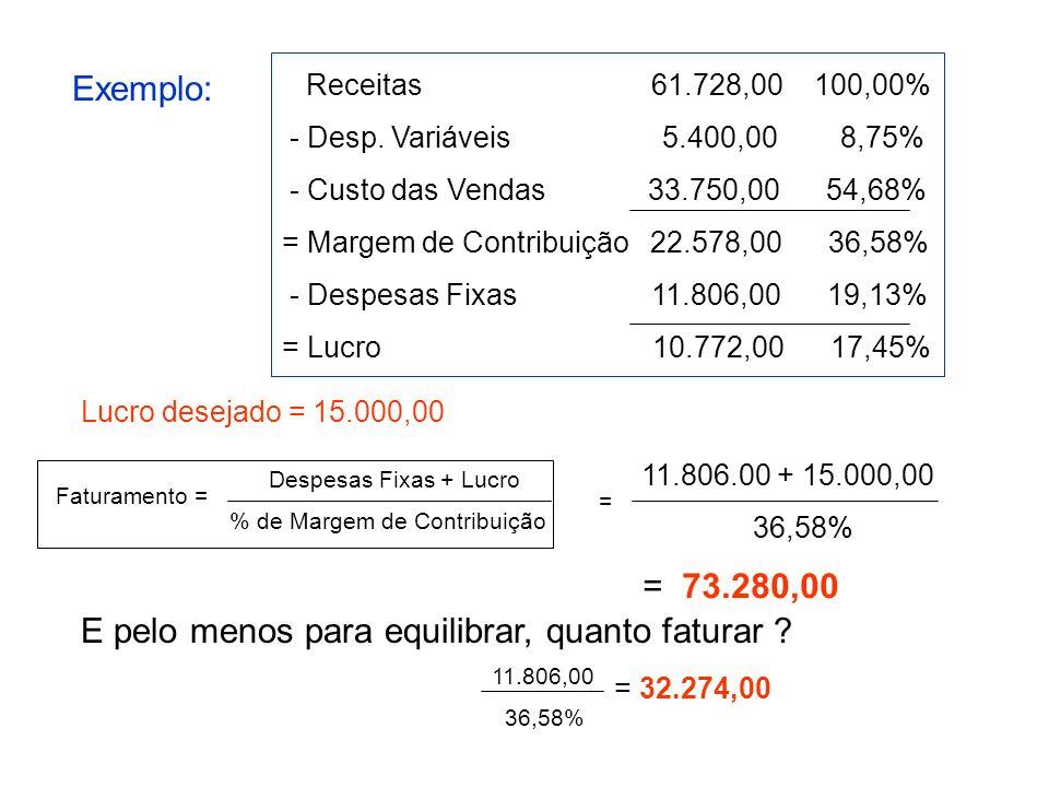 Despesas Fixas + Lucro % de Margem de Contribuição E pelo menos para equilibrar, quanto faturar ? Exemplo: Faturamento = Receitas 61.728,00 100,00% -