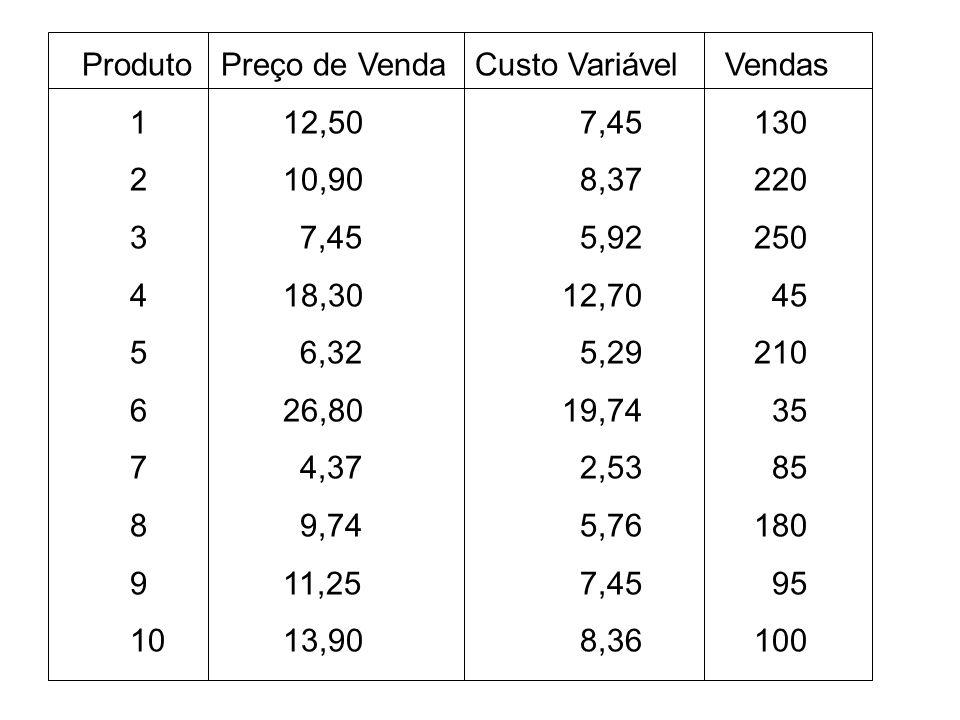 Produto Preço de Venda Custo Variável Vendas 1 12,50 7,45130 2 10,90 8,37220 3 7,45 5,92250 4 18,3012,70 45 5 6,32 5,29210 6 26,8019,74 35 7 4,37 2,53