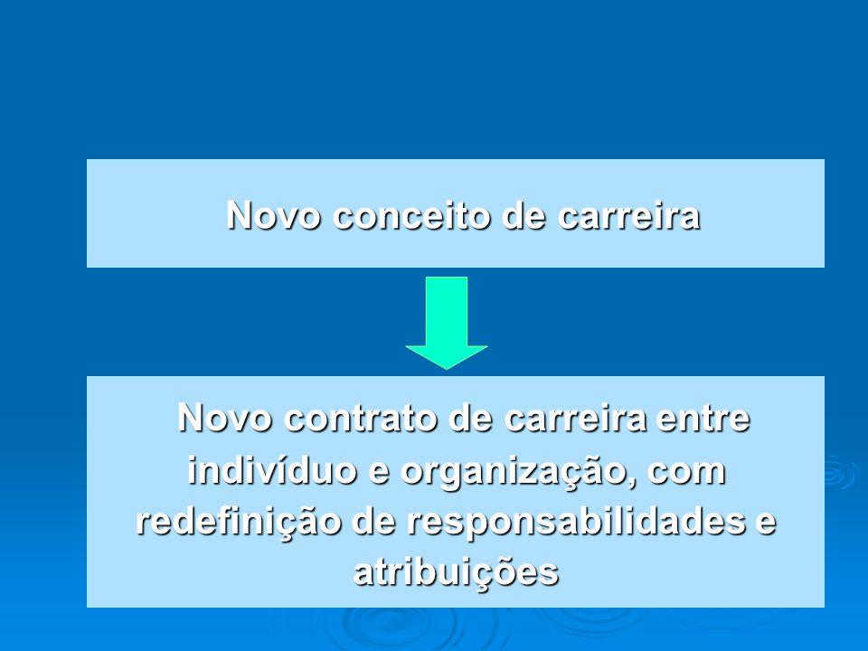 Novo conceito de carreira Novo conceito de carreira Novo contrato de carreira entre indivíduo e organização, com redefinição de responsabilidades e at