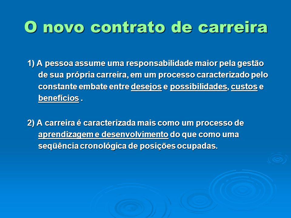 O novo contrato de carreira 1) A pessoa assume uma responsabilidade maior pela gestão de sua própria carreira, em um processo caracterizado pelo const