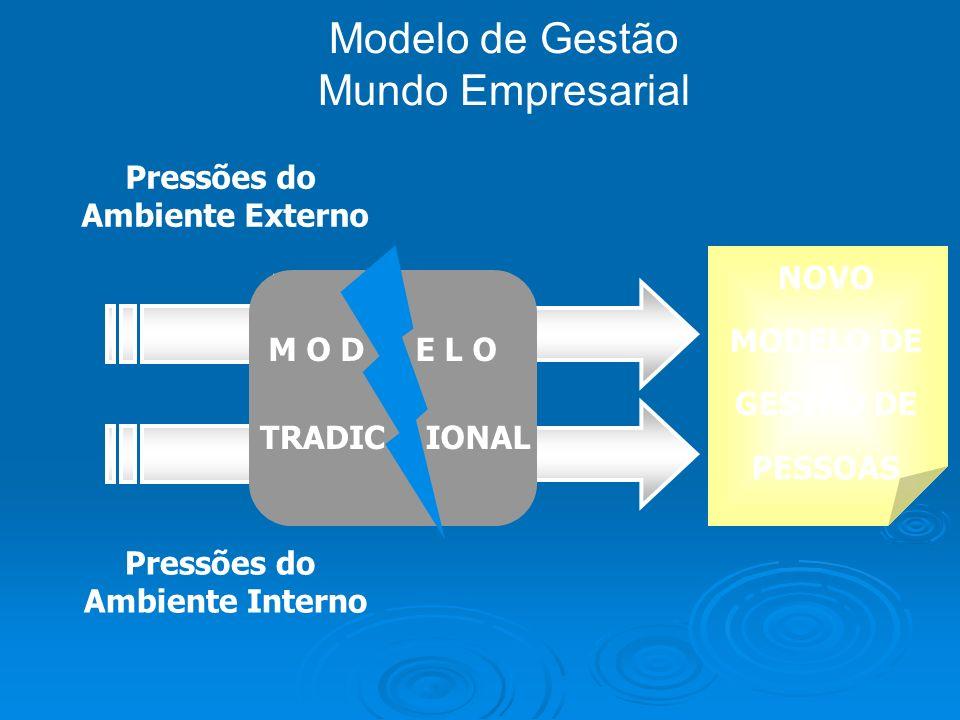 Modelo de Gestão Mundo Empresarial Pressões do Ambiente Externo Pressões do Ambiente Interno M O DE L O TRADICIONAL NOVO MODELO DE GESTÃO DE PESSOAS