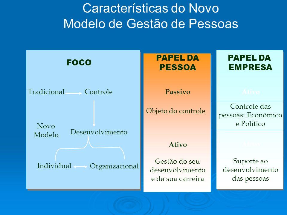 Características do Novo Modelo de Gestão de Pessoas FOCO PAPEL DA PESSOA PAPEL DA EMPRESA Tradicional Novo Modelo Controle Desenvolvimento Passivo Ati