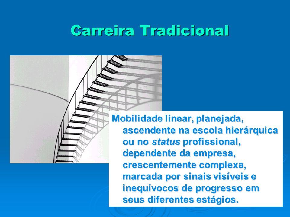 Carreira Tradicional Mobilidade linear, planejada, ascendente na escola hierárquica ou no status profissional, dependente da empresa, crescentemente c