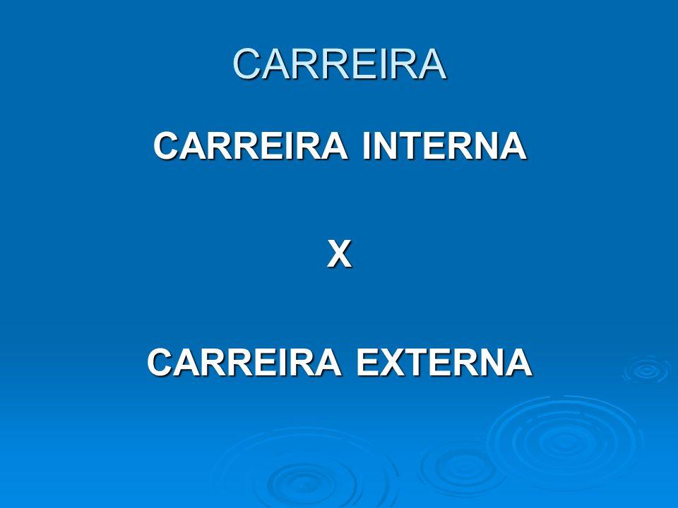 CARREIRA EXTERNA EXTERNA Etapas concretas exigidas por uma profissão Sucessão de cargos ocupados ao longo da trajetória profissional INTERNA INTERNA É a maneira como a vida profissional de uma pessoa se desenvolve e é vista por ela.