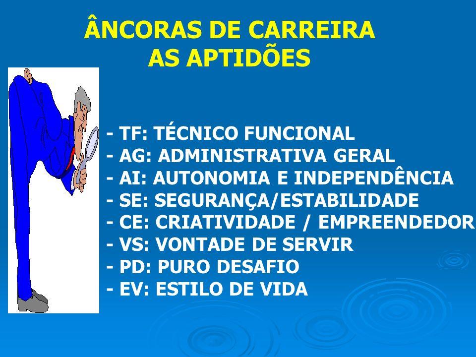 ÂNCORAS DE CARREIRA AS APTIDÕES - TF: TÉCNICO FUNCIONAL - AG: ADMINISTRATIVA GERAL - AI: AUTONOMIA E INDEPENDÊNCIA - SE: SEGURANÇA/ESTABILIDADE - CE: