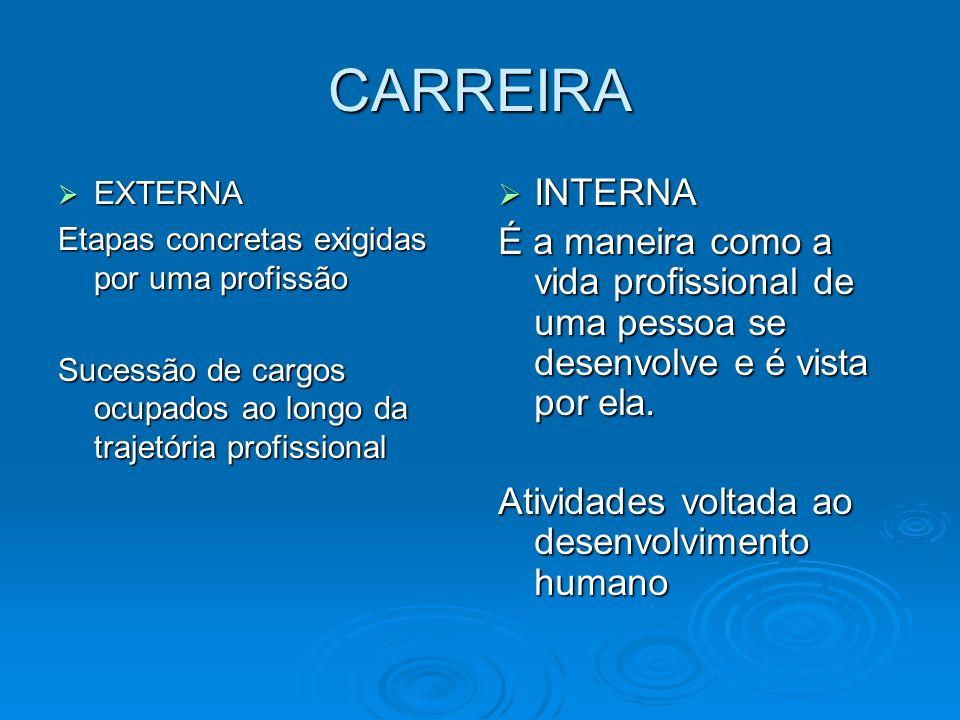 CARREIRA EXTERNA EXTERNA Etapas concretas exigidas por uma profissão Sucessão de cargos ocupados ao longo da trajetória profissional INTERNA INTERNA É