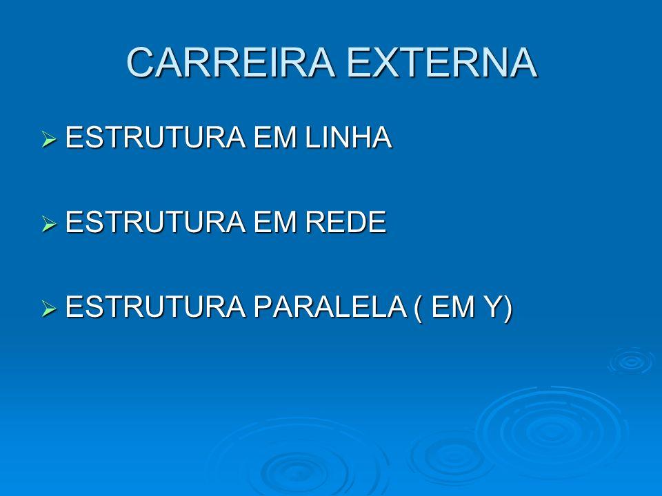 CARREIRA EXTERNA ESTRUTURA EM LINHA ESTRUTURA EM LINHA ESTRUTURA EM REDE ESTRUTURA EM REDE ESTRUTURA PARALELA ( EM Y) ESTRUTURA PARALELA ( EM Y)