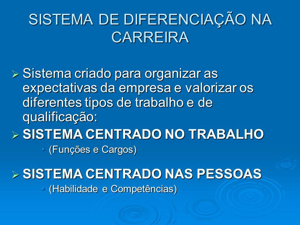 CARREIRA SISTEMA CENTRADO NO TRABALHO SISTEMA CENTRADO NO TRABALHO (Funções e Cargos) (Funções e Cargos) Foco nas características do cargo e da posição.