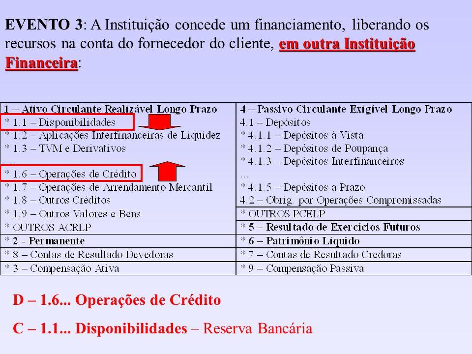 em outra Instituição Financeira EVENTO 3: A Instituição concede um financiamento, liberando os recursos na conta do fornecedor do cliente, em outra In
