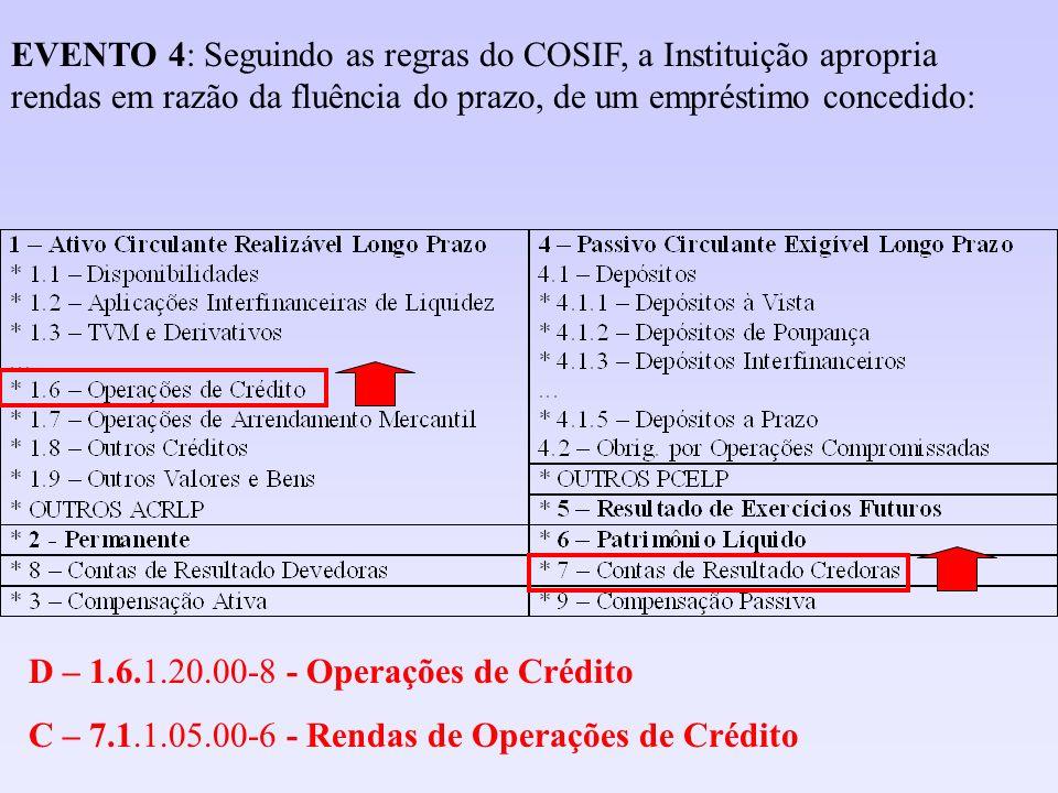D – 1.6.1.20.00-8 - Operações de Crédito C – 7.1.1.05.00-6 - Rendas de Operações de Crédito EVENTO 4: Seguindo as regras do COSIF, a Instituição aprop