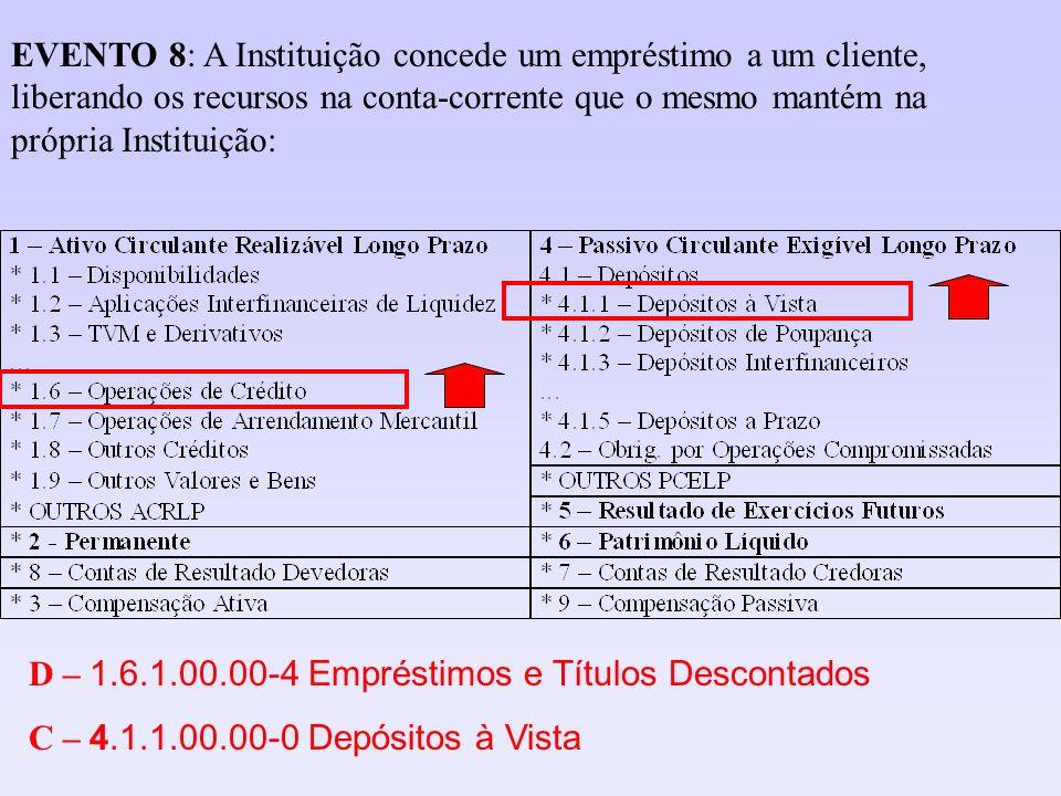 EVENTO 8: A Instituição concede um empréstimo a um cliente, liberando os recursos na conta-corrente que o mesmo mantém na própria Instituição: D – 1.6