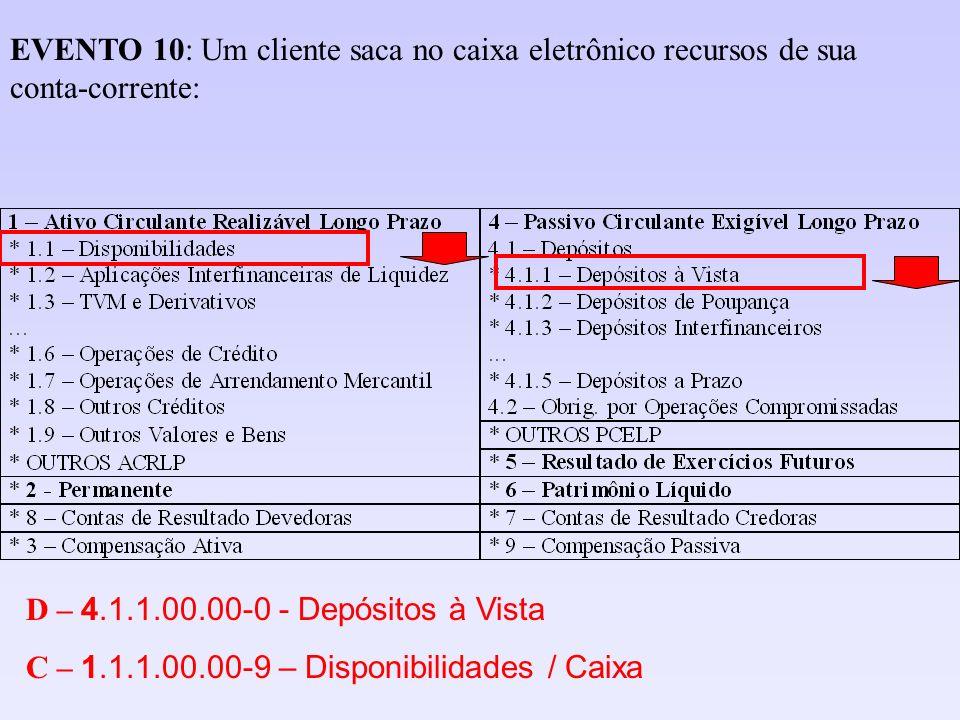 D – 4.1.1.00.00-0 - Depósitos à Vista C – 1.1.1.00.00-9 – Disponibilidades / Caixa EVENTO 10: Um cliente saca no caixa eletrônico recursos de sua cont