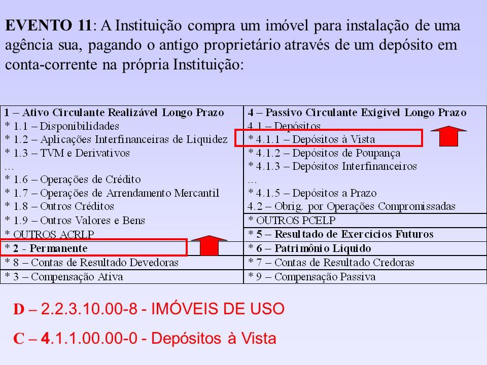 D – 2.2.3.10.00-8 - IMÓVEIS DE USO C – 4.1.1.00.00-0 - Depósitos à Vista EVENTO 11: A Instituição compra um imóvel para instalação de uma agência sua,