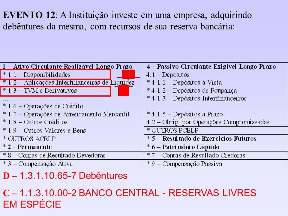 D – 1.3.1.10.65-7 Debêntures C – 1.1.3.10.00-2 BANCO CENTRAL - RESERVAS LIVRES EM ESPÉCIE EVENTO 12: A Instituição investe em uma empresa, adquirindo
