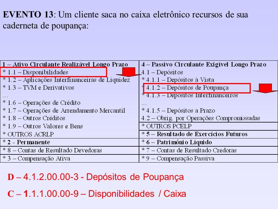 D – 4.1.2.00.00-3 - Depósitos de Poupança C – 1.1.1.00.00-9 – Disponibilidades / Caixa EVENTO 13: Um cliente saca no caixa eletrônico recursos de sua