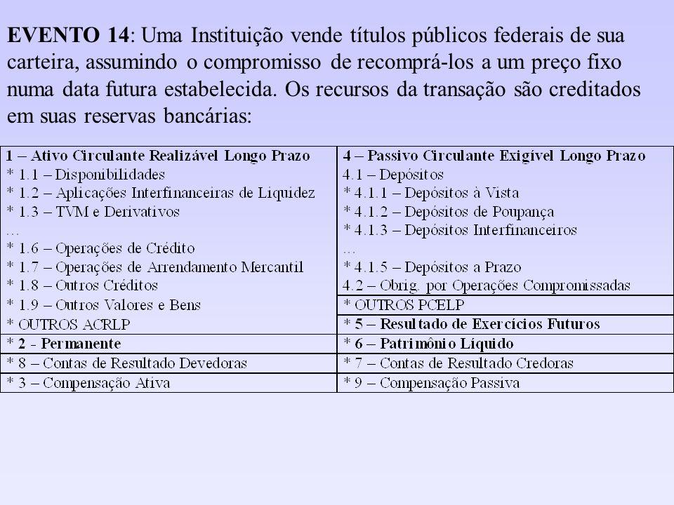 EVENTO 14: Uma Instituição vende títulos públicos federais de sua carteira, assumindo o compromisso de recomprá-los a um preço fixo numa data futura e
