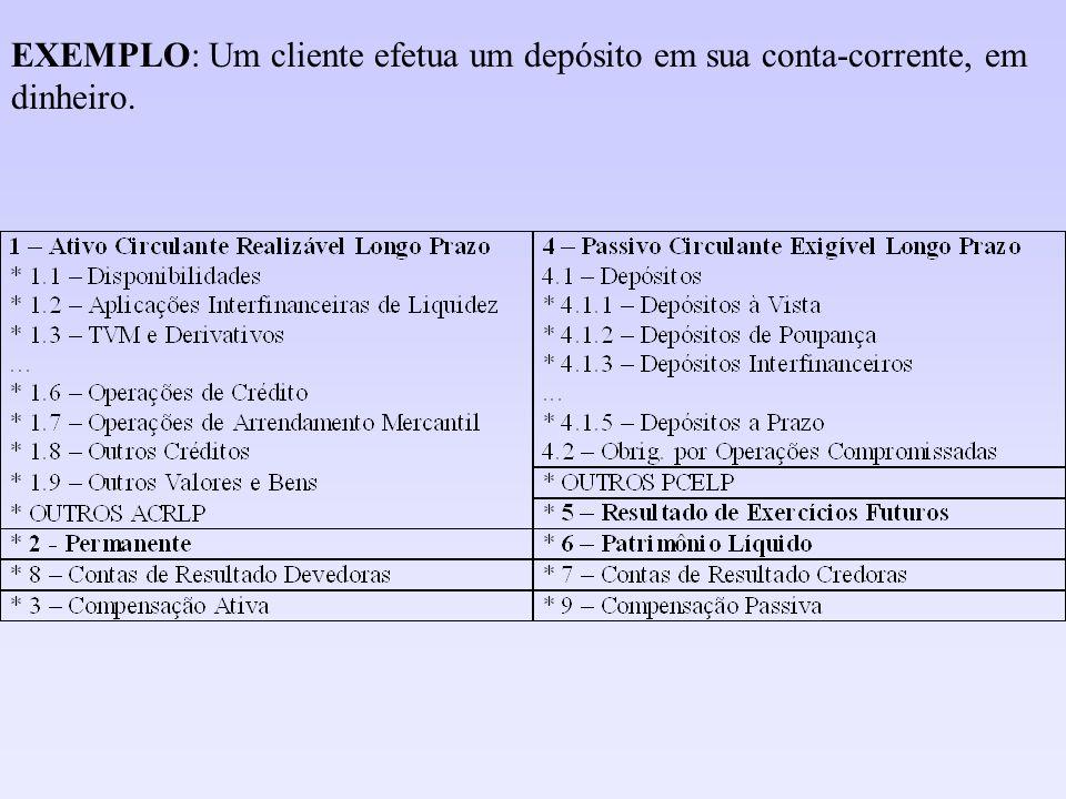 EVENTO 15: Uma Instituição, em situação crítica de liquidez em função da crise financeira, recorre ao Banco Central vendendo parte de sua carteira de crédito com compromisso de recompra: