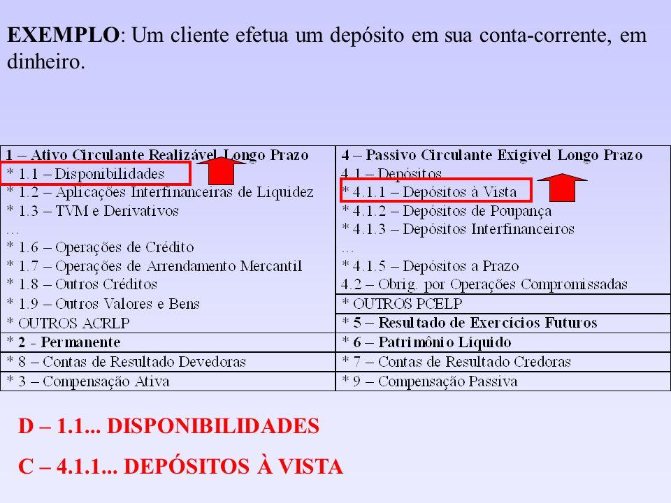D – 4.1.1.00.00-0 - Depósitos à Vista C – 1.1.1.00.00-9 – Disponibilidades / Caixa EVENTO 10: Um cliente saca no caixa eletrônico recursos de sua conta-corrente: