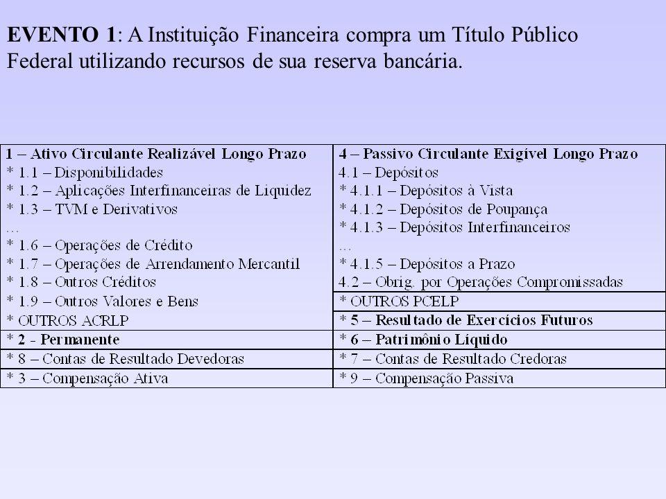 EVENTO 11: A Instituição compra um imóvel para instalação de uma agência sua, pagando o antigo proprietário através de um depósito em conta-corrente na própria Instituição: