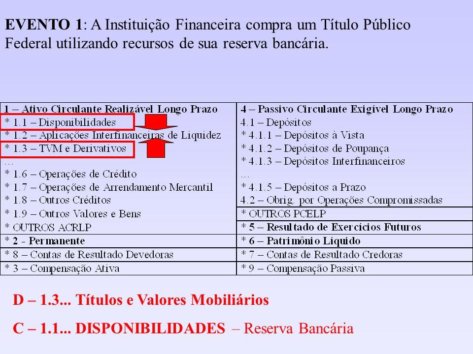 D – 1.3... Títulos e Valores Mobiliários C – 1.1... DISPONIBILIDADES – Reserva Bancária