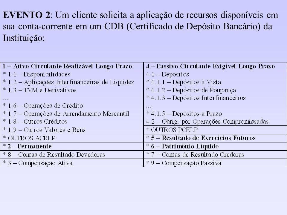 EVENTO 2: Um cliente solicita a aplicação de recursos disponíveis em sua conta-corrente em um CDB (Certificado de Depósito Bancário) da Instituição: