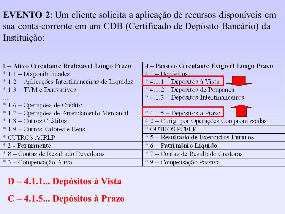 D – 1.3.1.10.65-7 Debêntures C – 1.1.3.10.00-2 BANCO CENTRAL - RESERVAS LIVRES EM ESPÉCIE EVENTO 12: A Instituição investe em uma empresa, adquirindo debêntures da mesma, com recursos de sua reserva bancária: