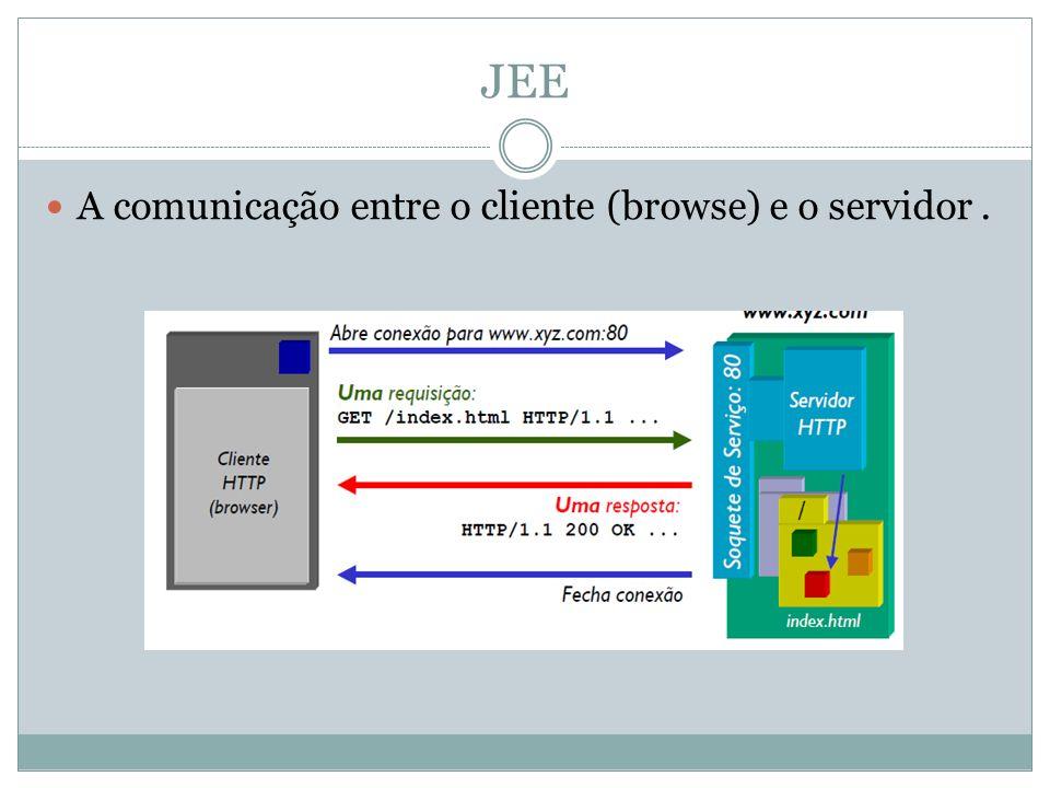 JEE A comunicação entre o cliente (browse) e o servidor.