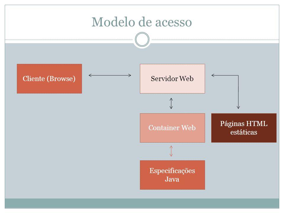 Modelo de acesso Cliente (Browse)Servidor Web Container Web Especificações Java Páginas HTML estáticas