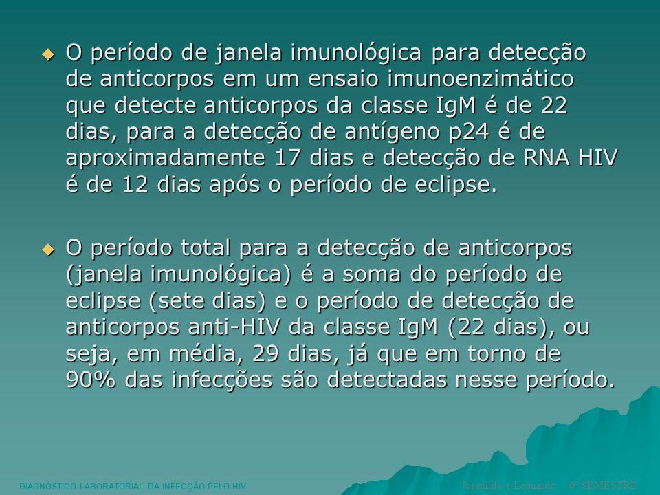 O período de janela imunológica para detecção de anticorpos em um ensaio imunoenzimático que detecte anticorpos da classe IgM é de 22 dias, para a det