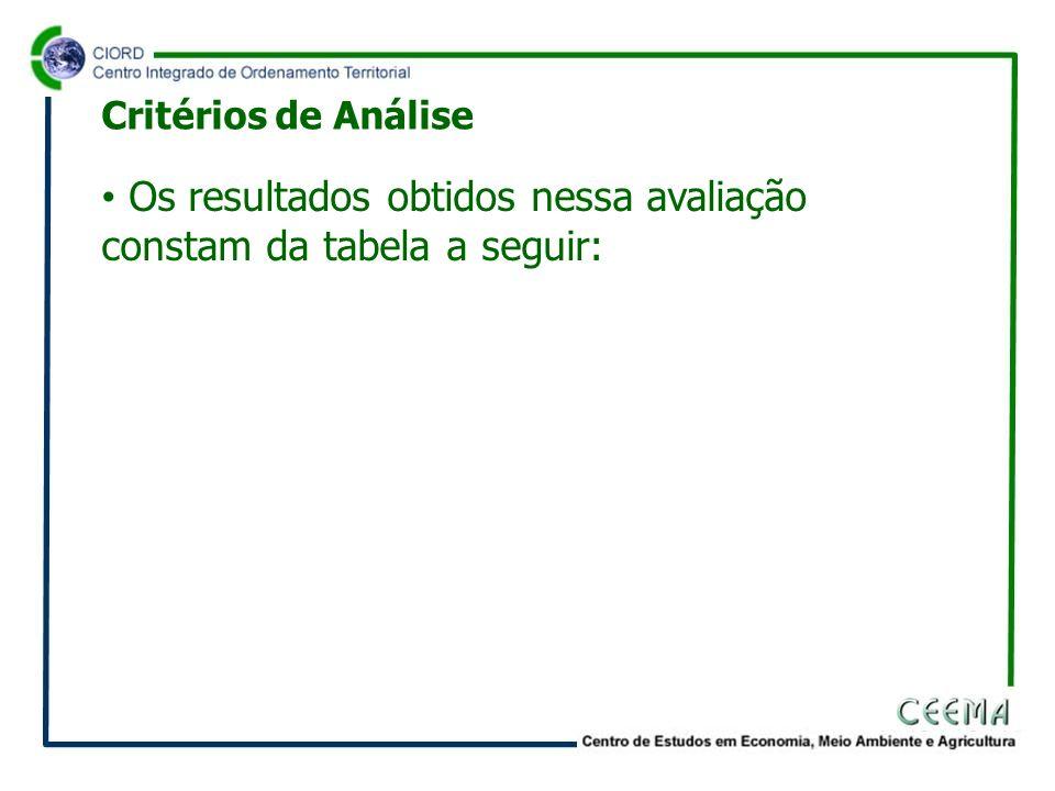 Os resultados obtidos nessa avaliação constam da tabela a seguir: Critérios de Análise