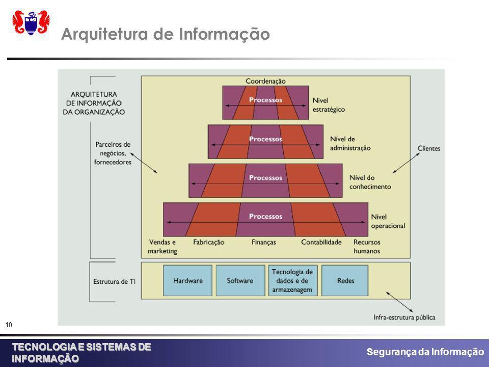 Segurança da Informação TECNOLOGIA E SISTEMAS DE INFORMAÇÃO 10 Arquitetura de Informação