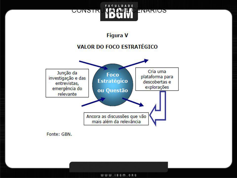 2º Passo: Exploração- Fatores Chaves Identificar os: Fatores Chave – conjunto relativamente óbvio e próximo dos fatores que se encontram no setor onde a indústria/ organização está inserida.