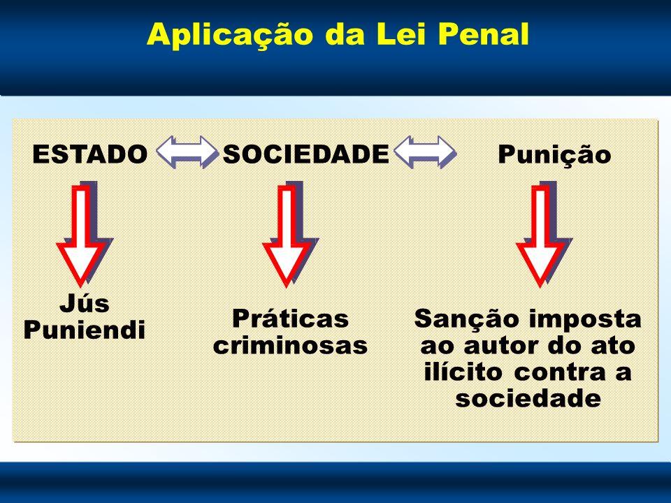 Aplicação da Lei Penal ESTADOSOCIEDADEPunição Jús Puniendi Práticas criminosas Sanção imposta ao autor do ato ilícito contra a sociedade