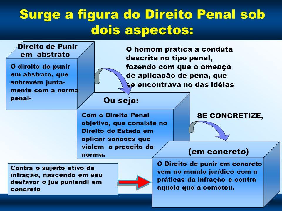 Surge a figura do Direito Penal sob dois aspectos: Direito de Punir em abstrato O direito de punir em abstrato, que sobrevém junta- mente com a norma