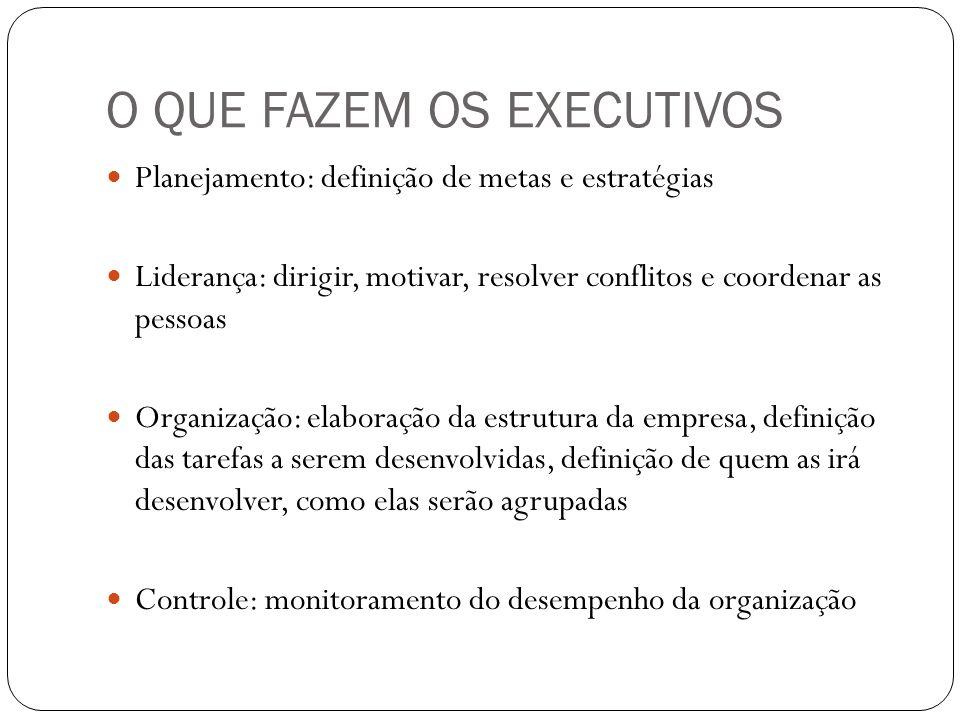 O QUE FAZEM OS EXECUTIVOS Planejamento: definição de metas e estratégias Liderança: dirigir, motivar, resolver conflitos e coordenar as pessoas Organi