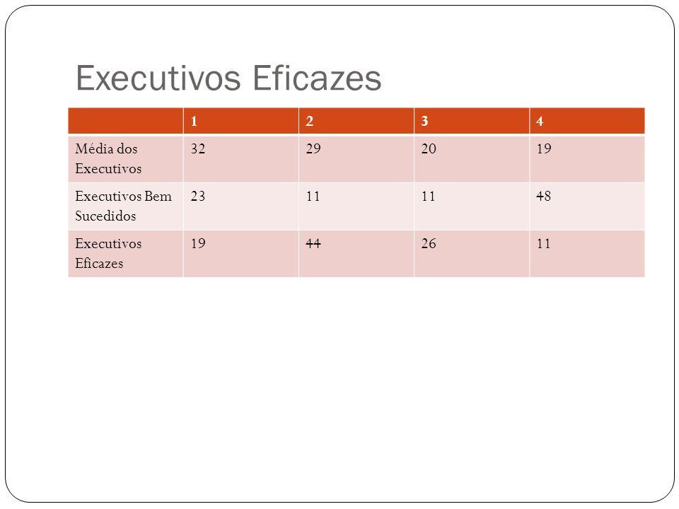 Executivos Eficazes 1234 Média dos Executivos 32292019 Executivos Bem Sucedidos 2311 48 Executivos Eficazes 19442611