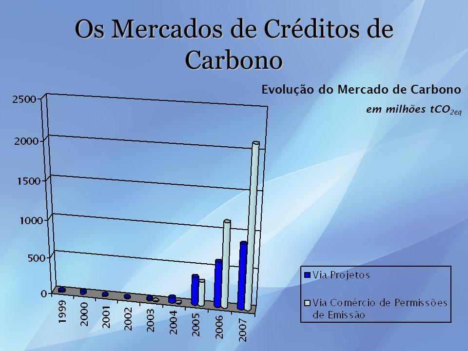 Os Mercados de Créditos de Carbono Evolução do Mercado de Carbono em US$ bilhões