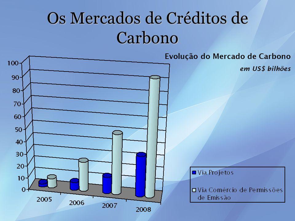 A UNFCCC e o Protocolo de Kyoto Períodos de Compromisso e ano-basePeríodos de Compromisso e ano-base –2008-2012; –1990; –1989, para casos especiais;