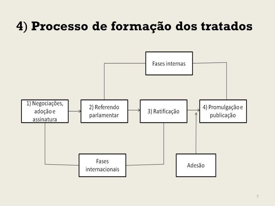 4) Processo de formação dos tratados 7