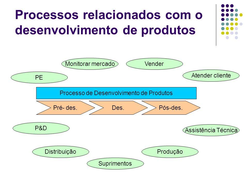 Processos relacionados com o desenvolvimento de produtos Pré- des.Des.Pós-des. PE VenderMonitorar mercado Atender cliente P&D Distribuição Suprimentos