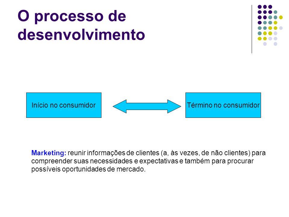 O processo de desenvolvimento Início no consumidorTérmino no consumidor Marketing: reunir informações de clientes (a, às vezes, de não clientes) para
