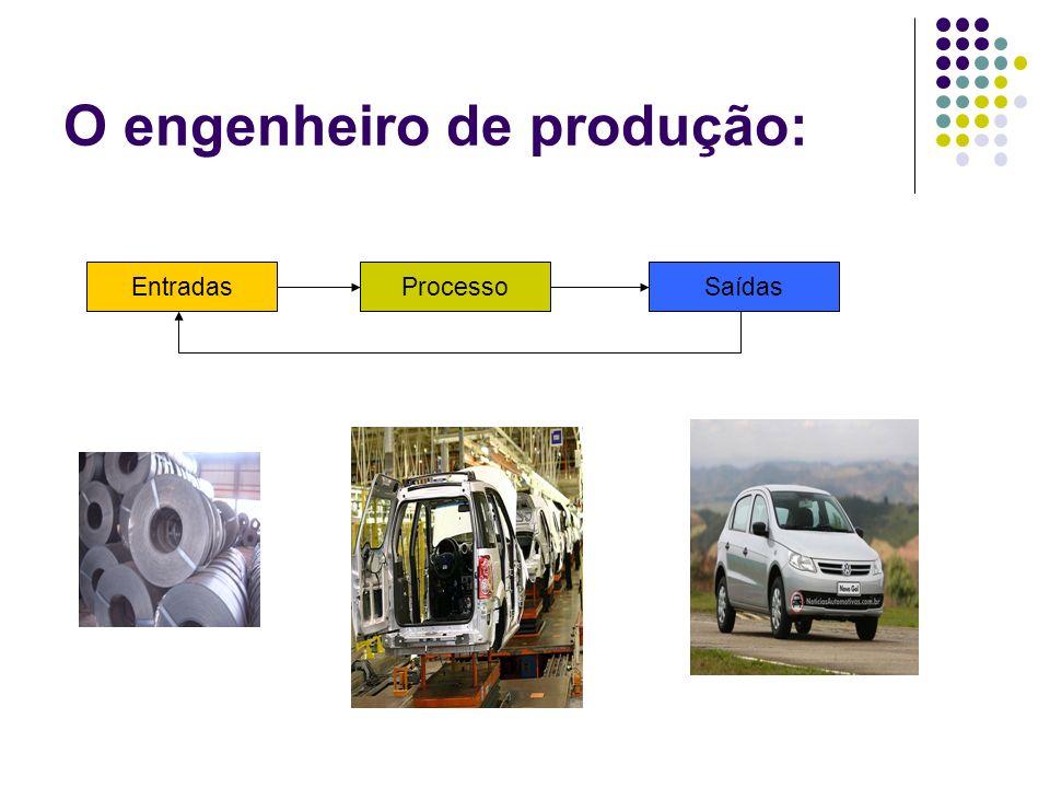 O engenheiro de produção: EntradasProcessoSaídas