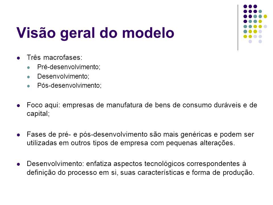Visão geral do modelo Três macrofases: Pré-desenvolvimento; Desenvolvimento; Pós-desenvolvimento; Foco aqui: empresas de manufatura de bens de consumo