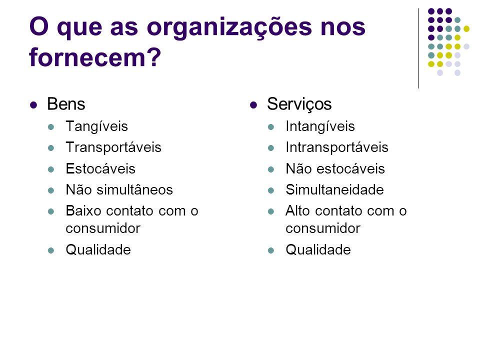 O que as organizações nos fornecem? Bens Tangíveis Transportáveis Estocáveis Não simultâneos Baixo contato com o consumidor Qualidade Serviços Intangí