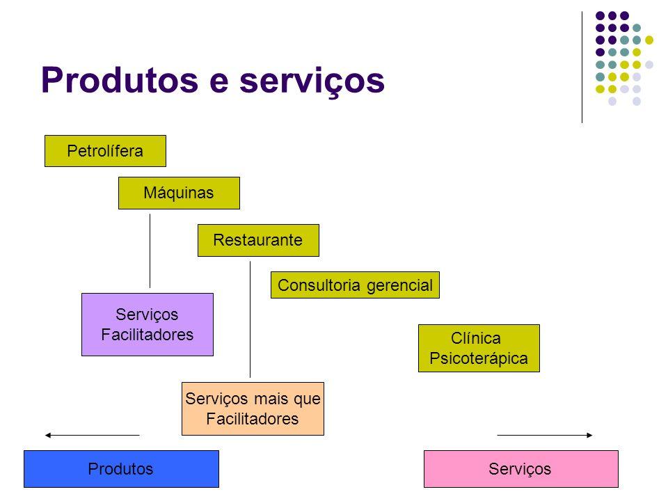 Produtos e serviços Petrolífera Máquinas Restaurante Consultoria gerencial Clínica Psicoterápica ProdutosServiços Facilitadores Serviços mais que Faci