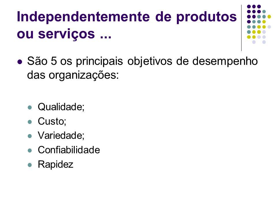 Independentemente de produtos ou serviços... São 5 os principais objetivos de desempenho das organizações: Qualidade; Custo; Variedade; Confiabilidade