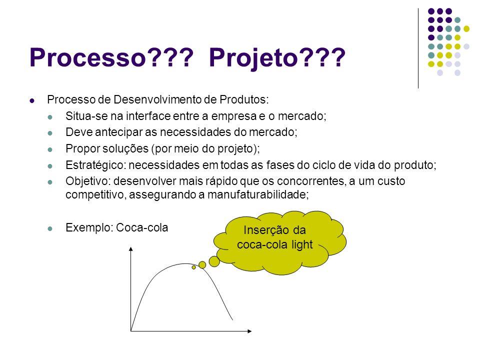 Processo??? Projeto??? Processo de Desenvolvimento de Produtos: Situa-se na interface entre a empresa e o mercado; Deve antecipar as necessidades do m
