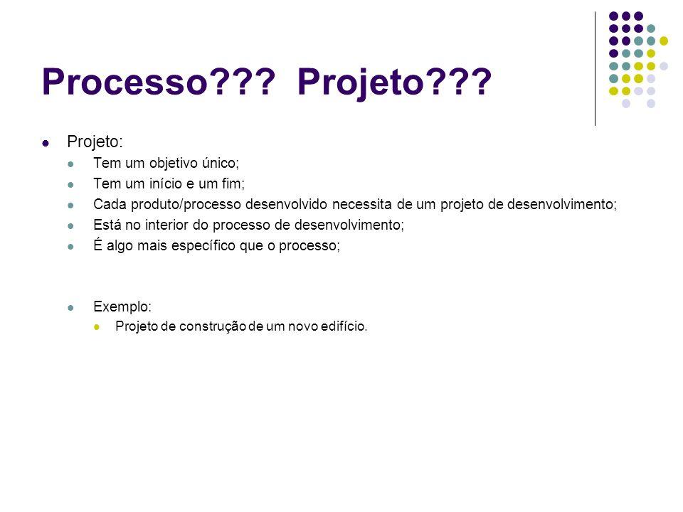 Processo??? Projeto??? Projeto: Tem um objetivo único; Tem um início e um fim; Cada produto/processo desenvolvido necessita de um projeto de desenvolv