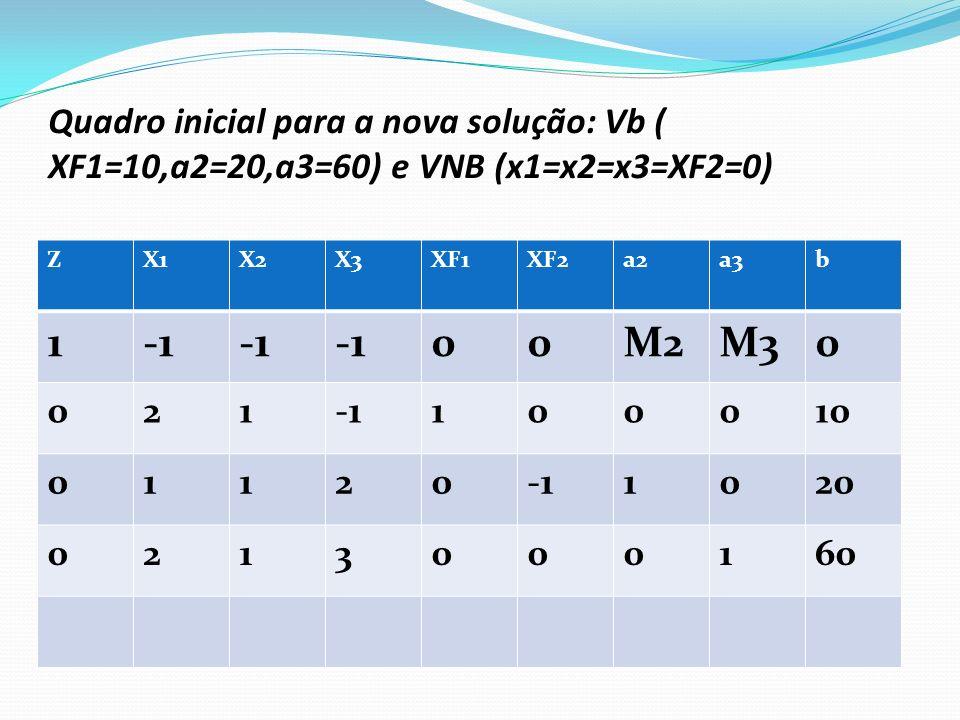 Cálculo da Nova solução Variável que entra na base é X3 ( coef.